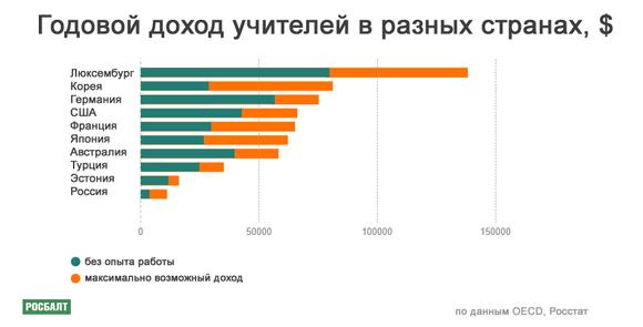 Сколько стоит труд учителя в России и в других государствах