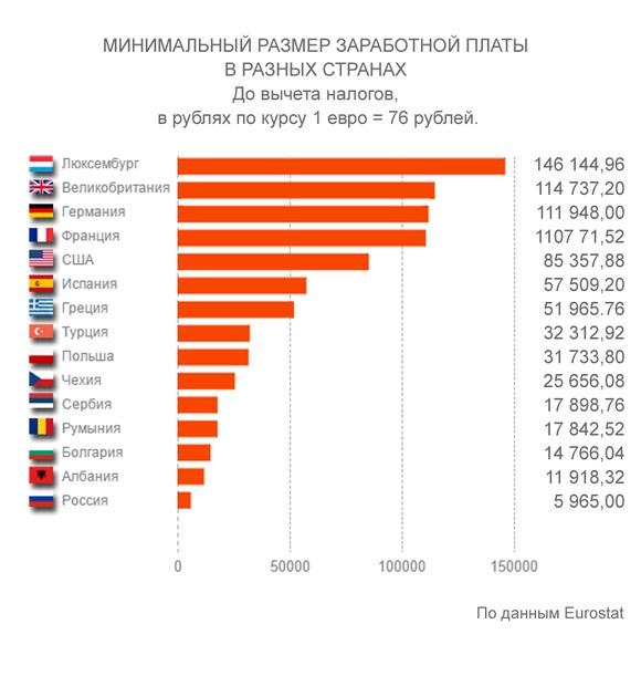 В России МРОТ меньше, чем в Албании