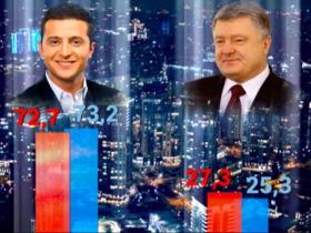 Выборы президента Украины: как это было