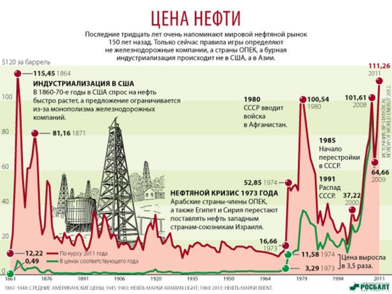 Почему растет цена нефти