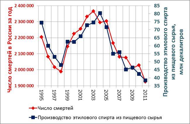 График из исследования Андрея Коротаева