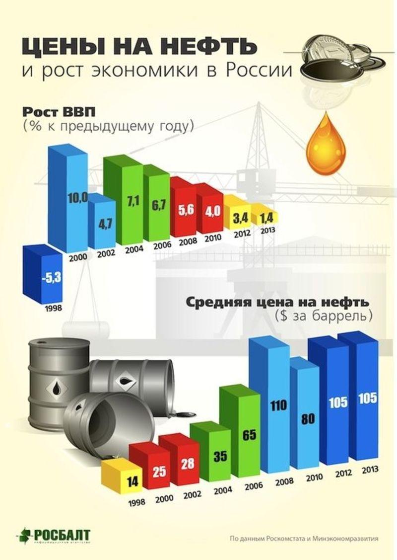 Цена нефти за барель в россии