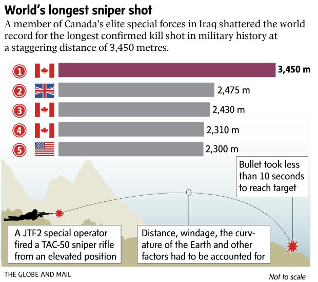 Канадский снайпер установил мировой рекорд