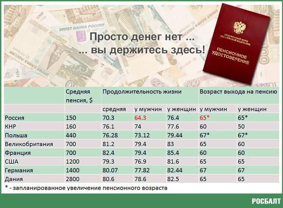 Доживут ли российские мужчины до пенсии?