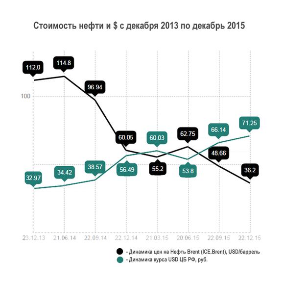 Как рубль падал вслед за нефтью