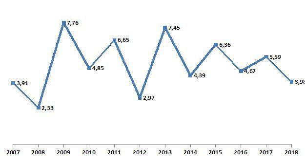 График предоставлен Комитетом по здравоохранению Санкт-Петербурга